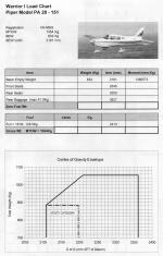 P3D/ FSX Weight, balance & performance charts for Spike's Coldstream Piper Warrior I
